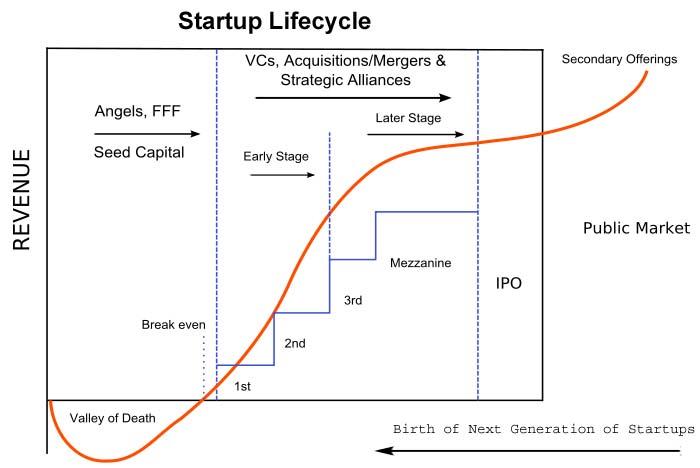 startup financing cycle diagram