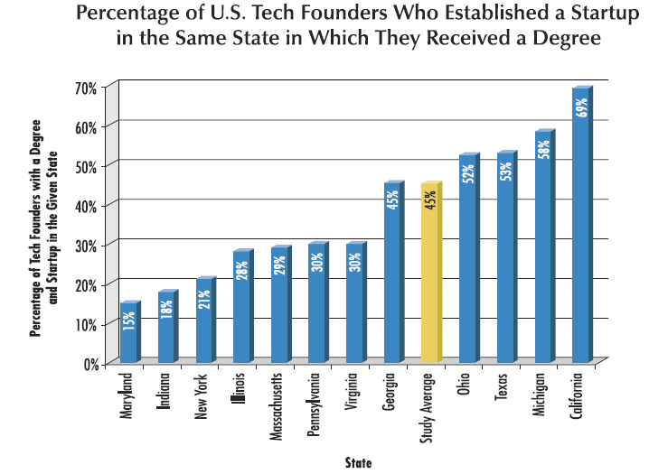 States startups local grades founders
