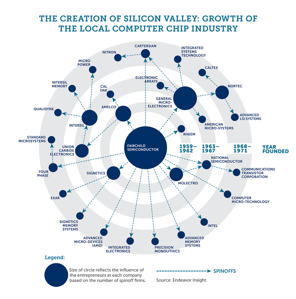 http://silicon-valley-history.com/img/Shockley_generic_silval_companies.png